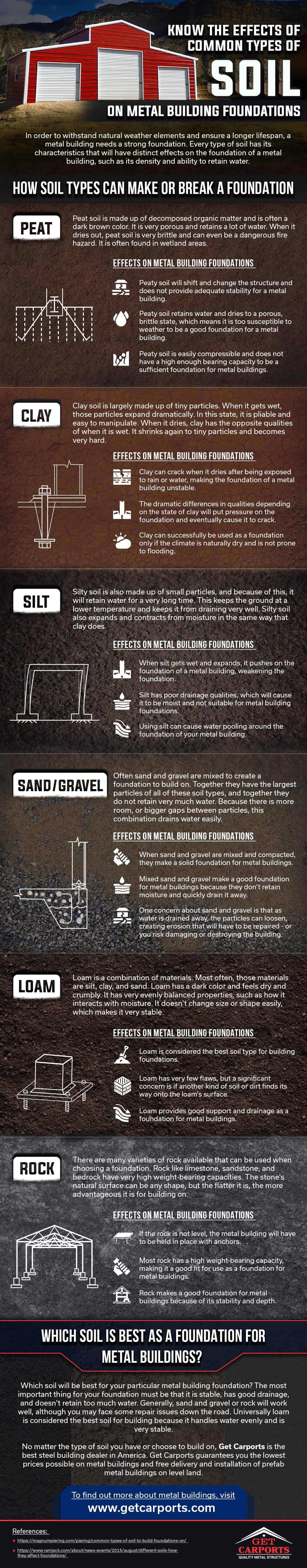 Know the Effects of Common Types of Soil On Metal Building Foundations
